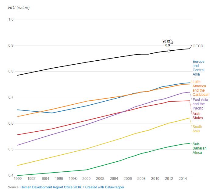میزان رشد شاخص توسعه انسانی در جهان