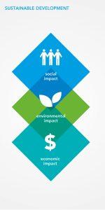 توسعه پایدار و شاخص های اصلی