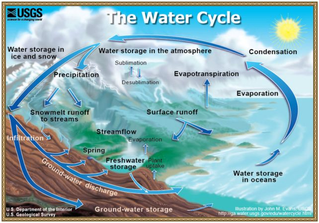"water cycle e1520145219204 - چرا توسعه پایدار زمان بر است؟ ""اصول توسعه یافتگی"""