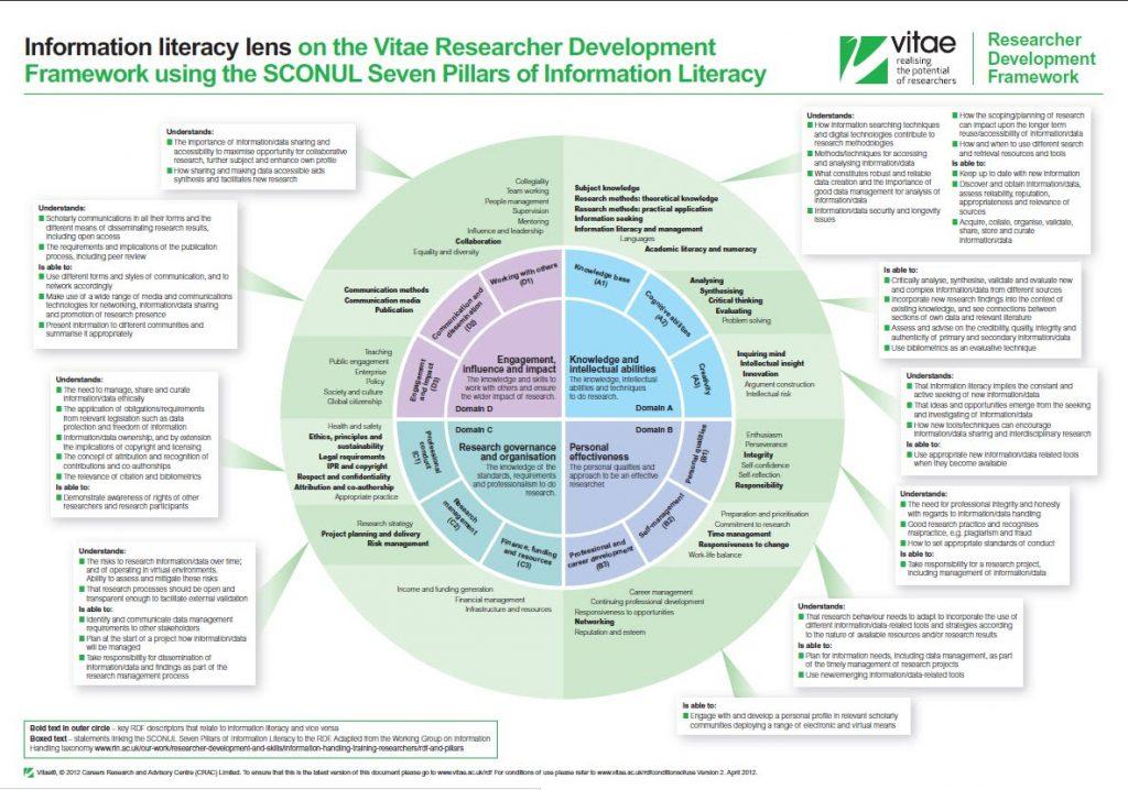 چارچوب اصلی پژوهشگری