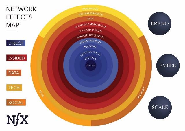 اثر شبکهای و اقتصاد تأثیر