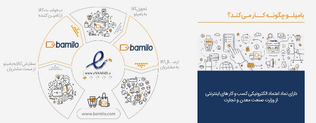 بامیلو - اقتصاد تأثیر