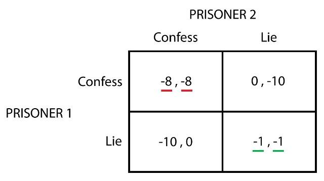 معمای زندانی