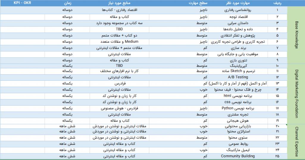 جدول مهارتی من