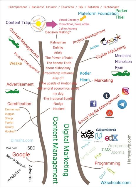 نقشه راه توسعه مهارت های کاری من